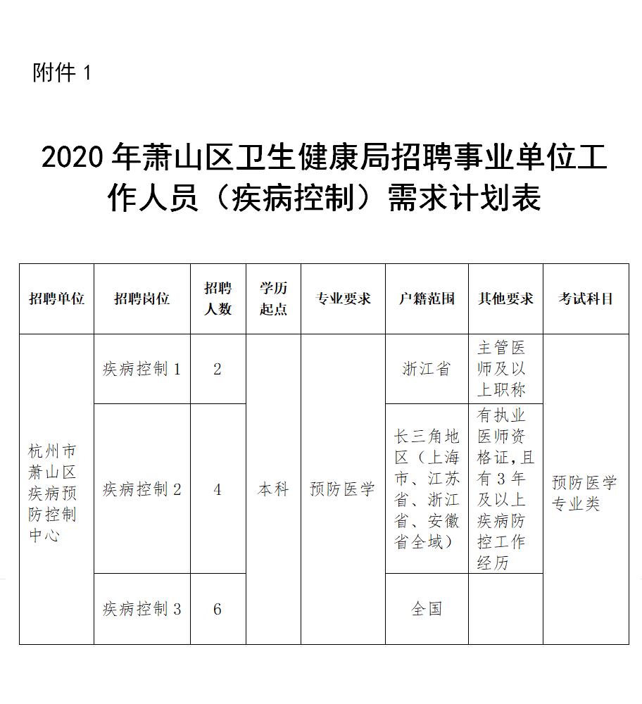 《2020年萧山区卫生健康局招聘事业单位工作人员(疾病控制)需求计划表》.png